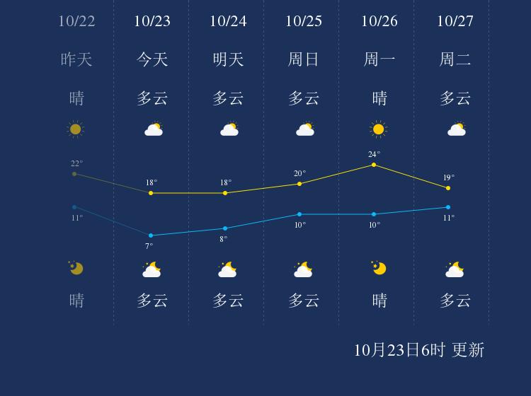 10月23日平顶山天气早知道