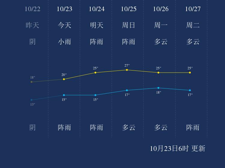10月23日临沧天气早知道