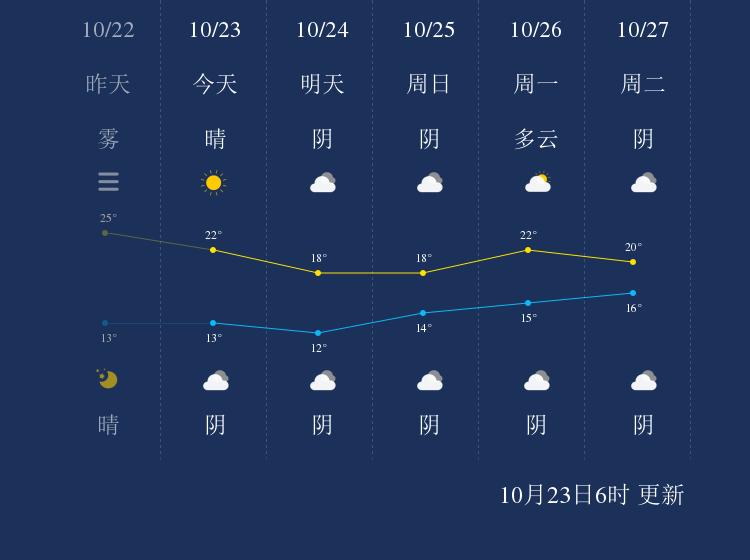 10月23日仙桃天气早知道