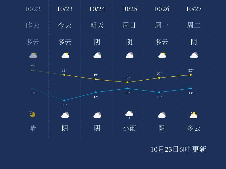 10月23日娄底天气早知道