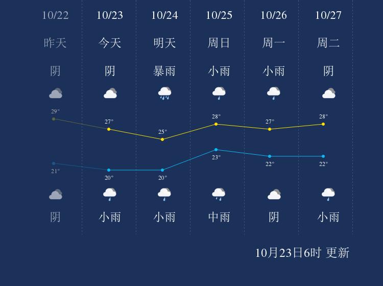 10月23日陵水天气早知道