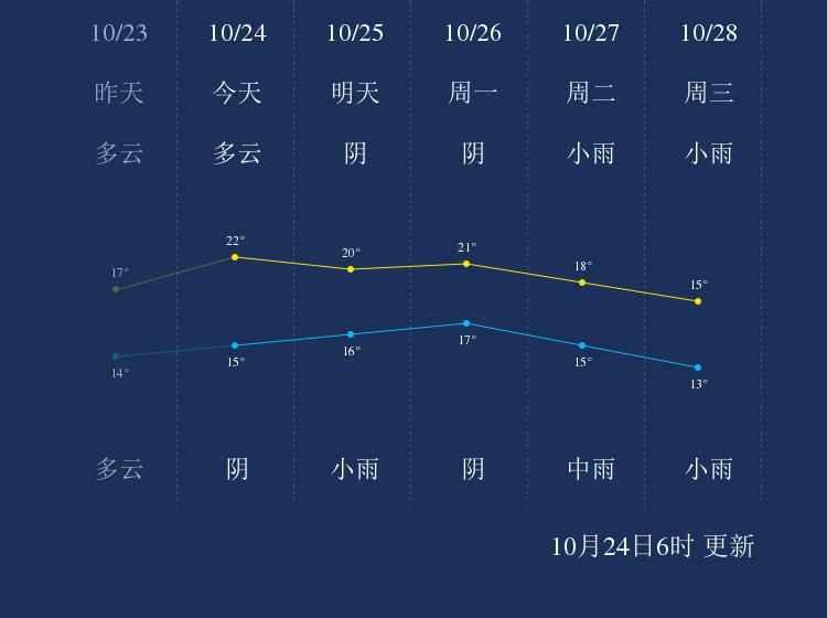 10月24日泸州天气早知道