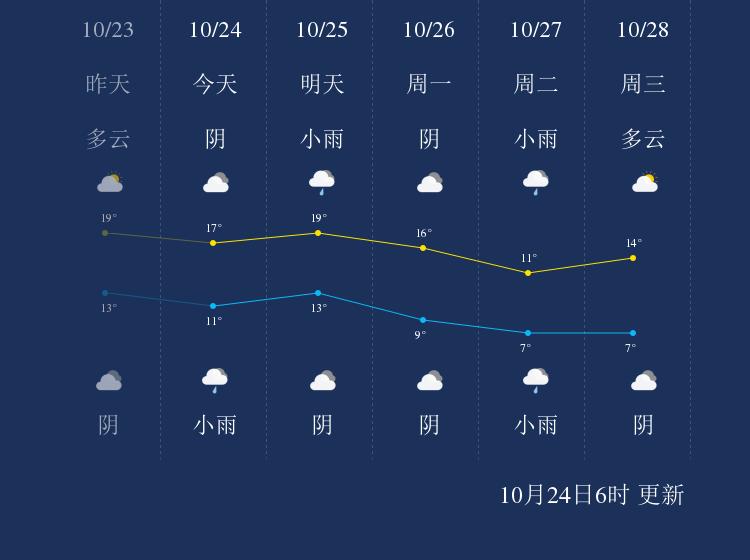 10月24日陇南天气早知道