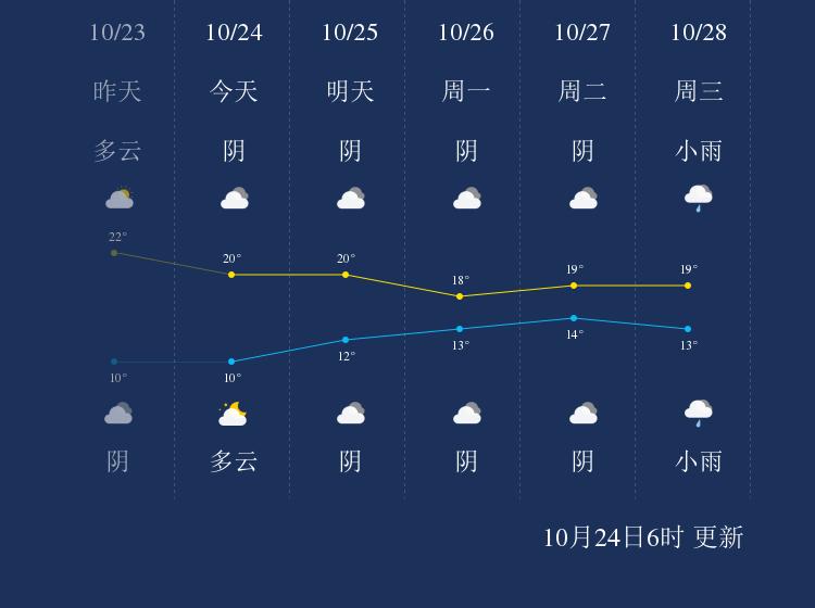 10月24日黔西南天气早知道