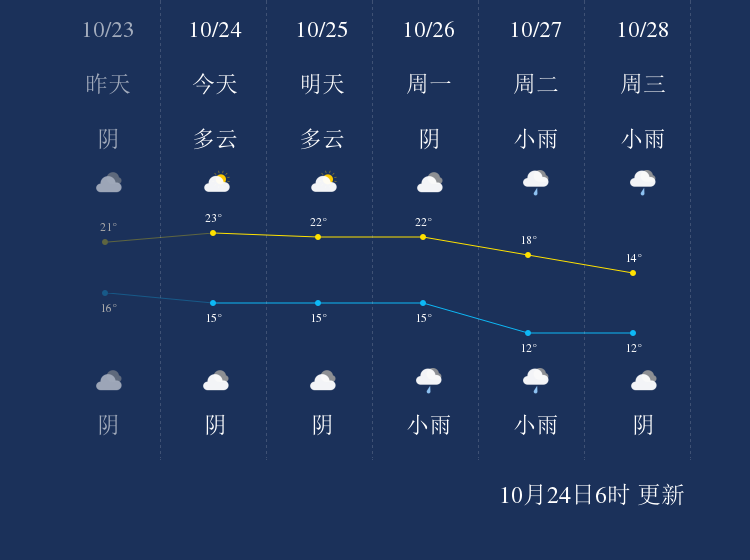 10月24日南充天气早知道