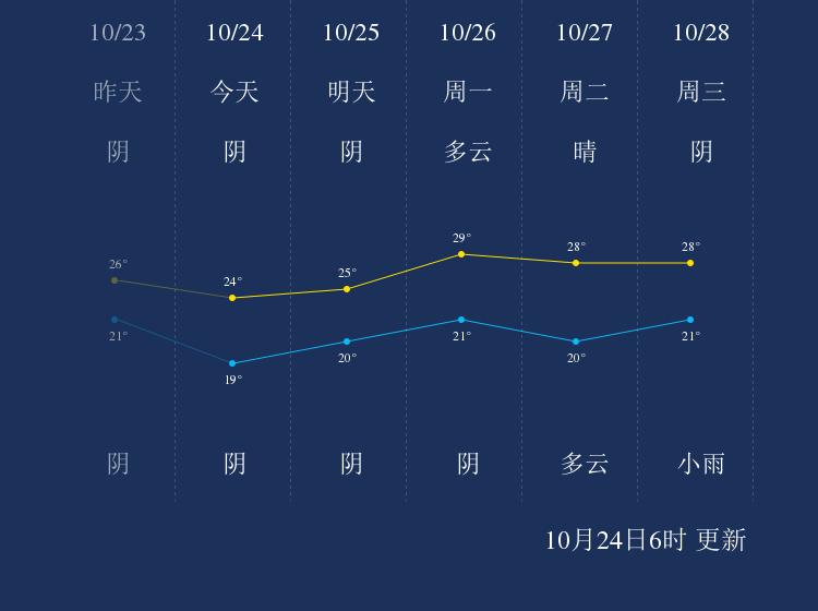 10月24日肇庆天气早知道