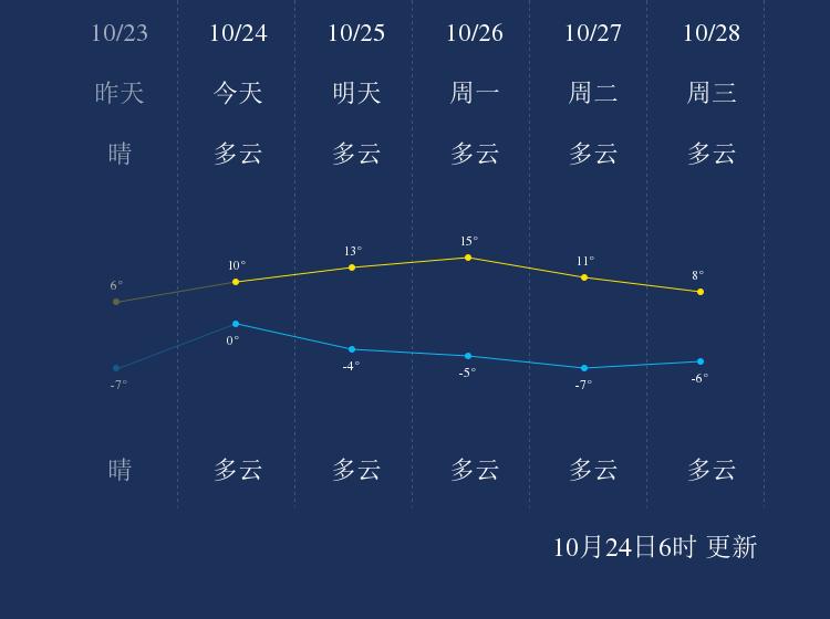 10月24日辽源天气早知道
