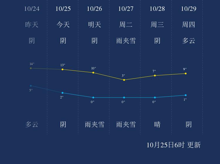 10月25日固原天气早知道