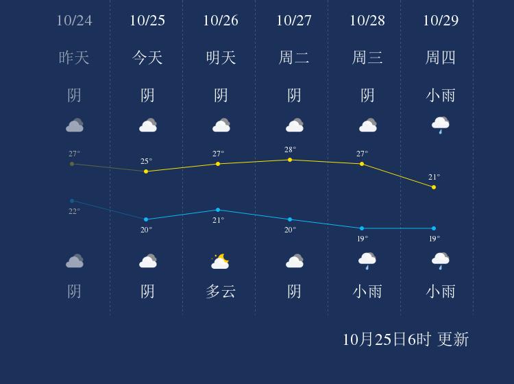 10月25日防城港天气早知道