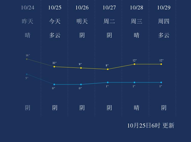 10月25日嘉峪关天气早知道