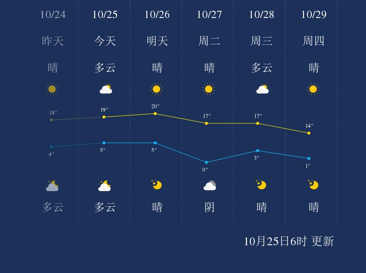 10月25日秦皇岛天气早知道