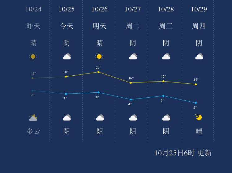 10月25日雄安新区天气早知道