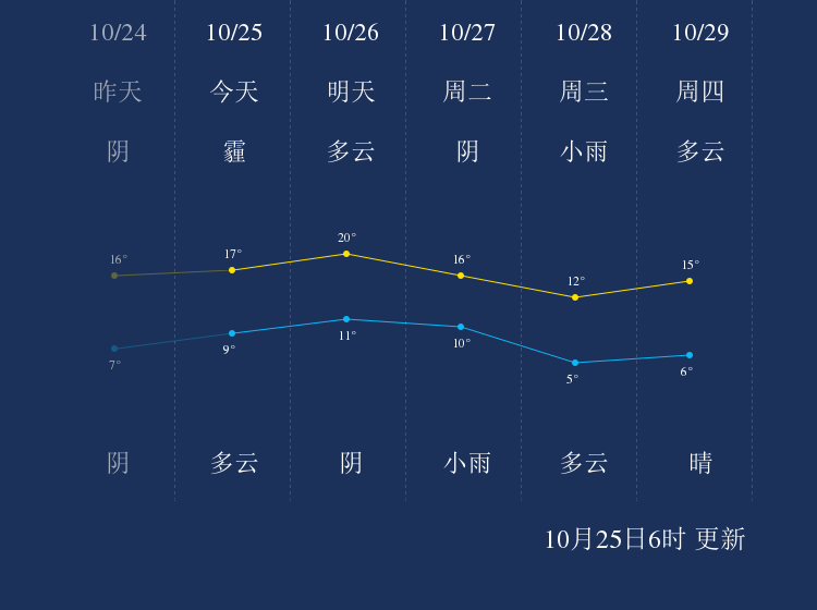 10月25日咸阳天气早知道
