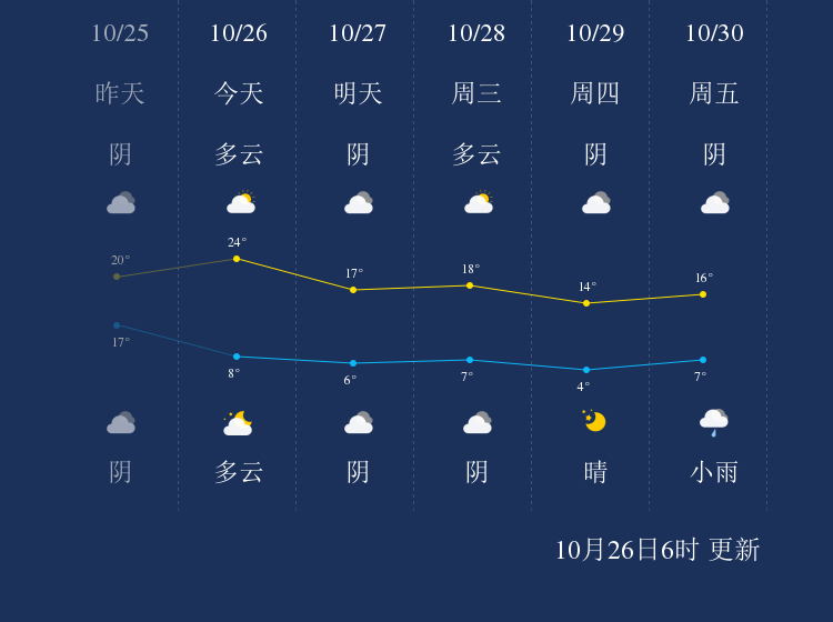 10月26日乐山天气早知道