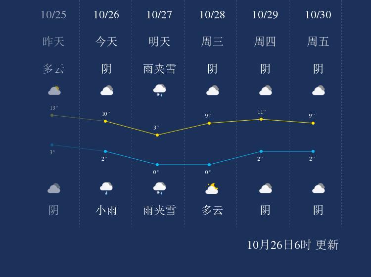 10月26日固原天气早知道