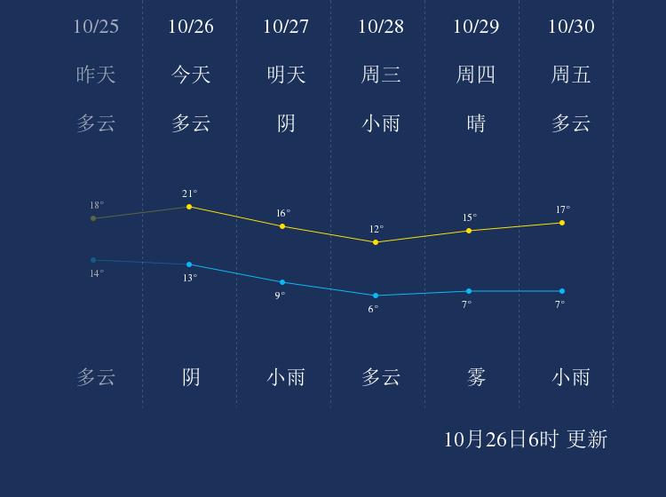 10月26日渭南天气早知道