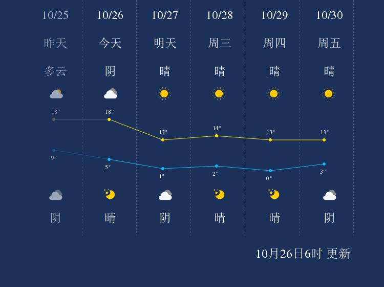 10月26日盘锦天气早知道