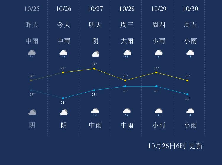 10月26日保亭天气早知道