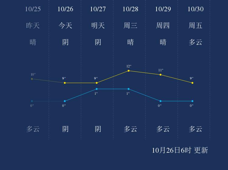 10月26日嘉峪关天气早知道