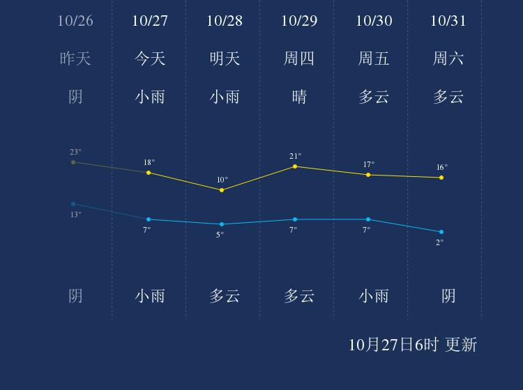 10月27日运城天气早知道