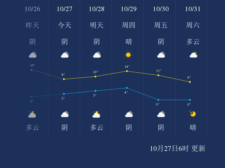 10月27日阿拉善盟天气早知道