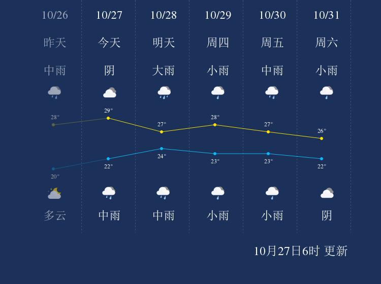 10月27日保亭天气早知道