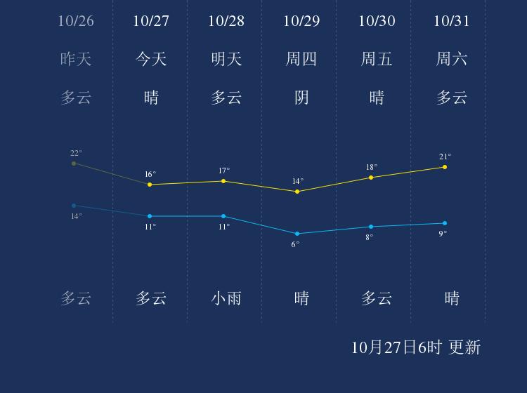 10月27日邢台天气早知道