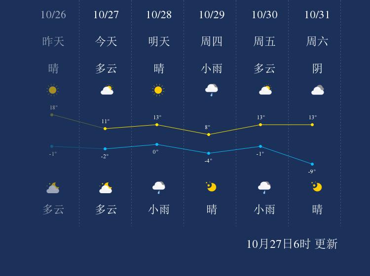 10月27日朔州天气早知道
