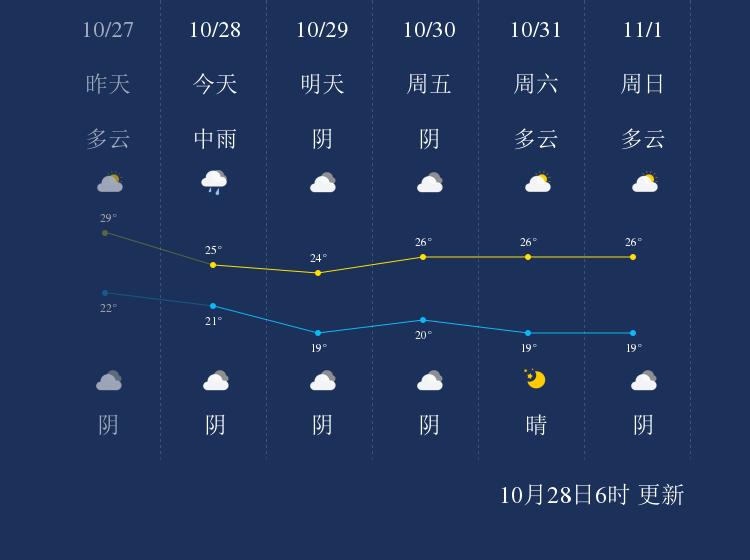 10月28日阳江天气早知道