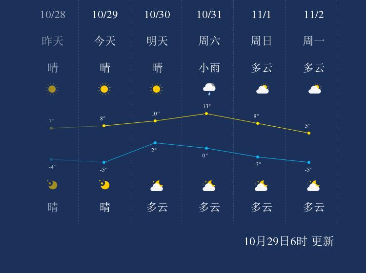 10月29日长春天气早知道
