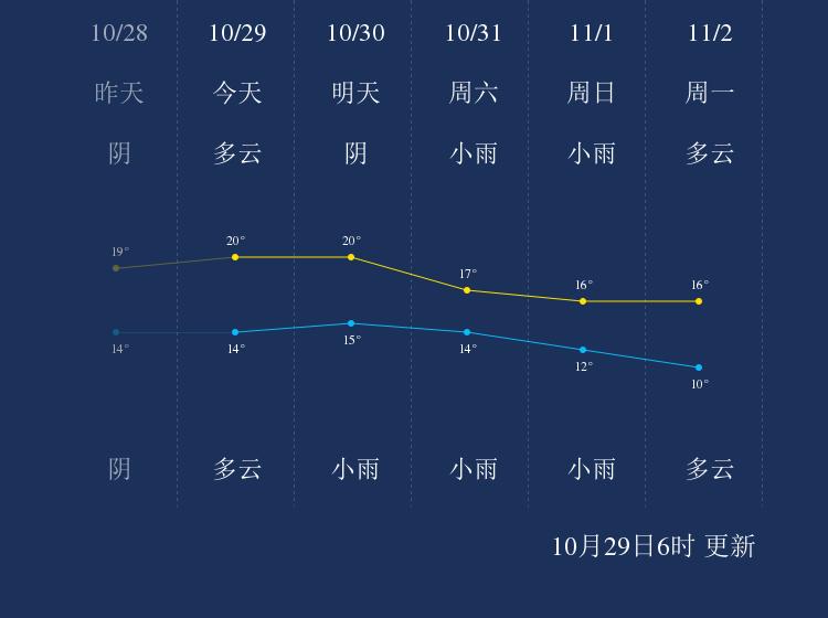 10月29日张家界天气早知道
