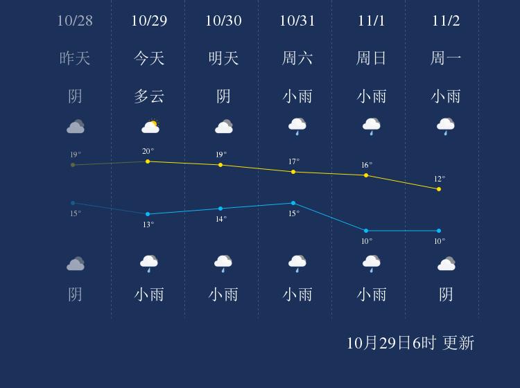 10月29日铜仁天气早知道
