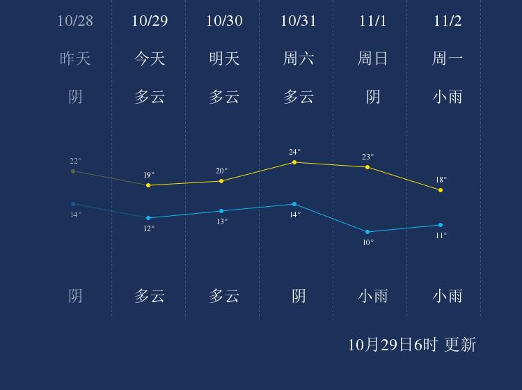 10月29日曲靖天气早知道