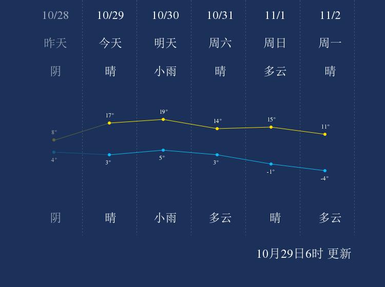 10月29日吕梁天气早知道