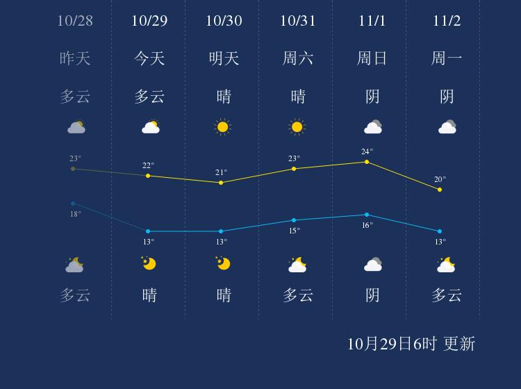 10月29日宁波天气早知道
