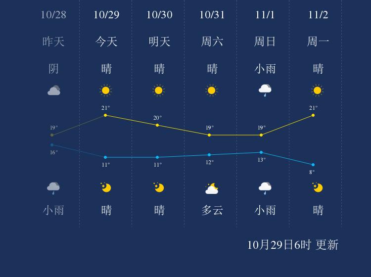 10月29日芜湖天气早知道