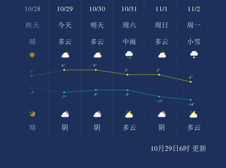 10月29日大兴安岭天气早知道