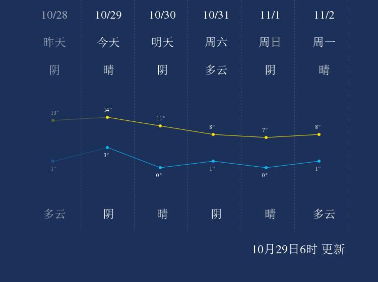 10月29日阿拉善盟天气早知道