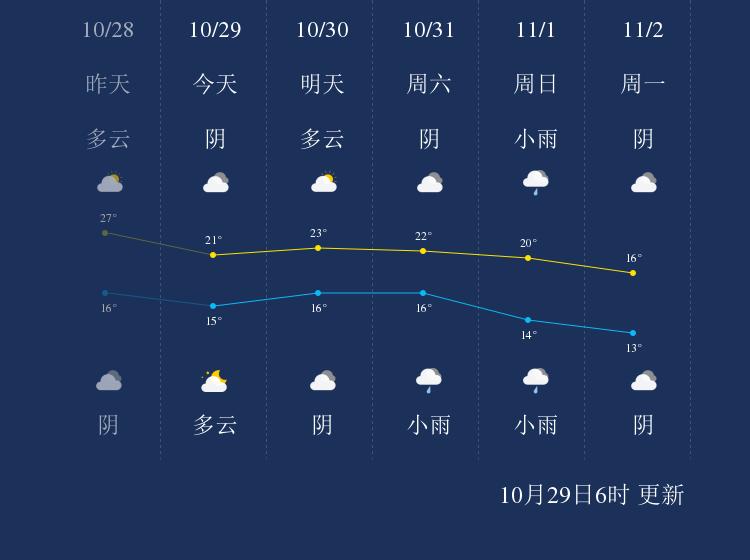10月29日萍乡天气早知道