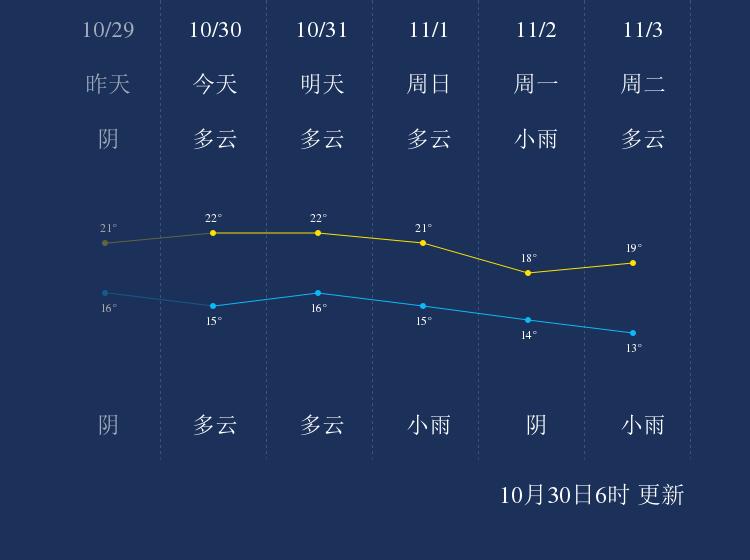 10月30日宜春天气早知道