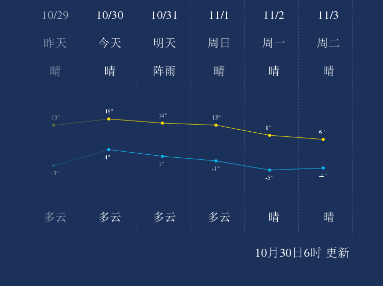 10月30日沈阳天气早知道
