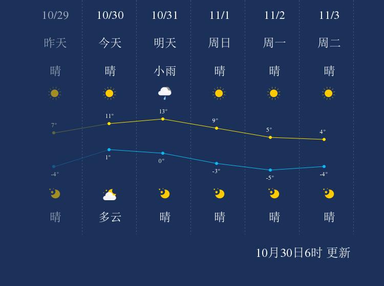 10月30日长春天气早知道