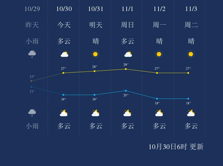 10月30日河源天气早知道
