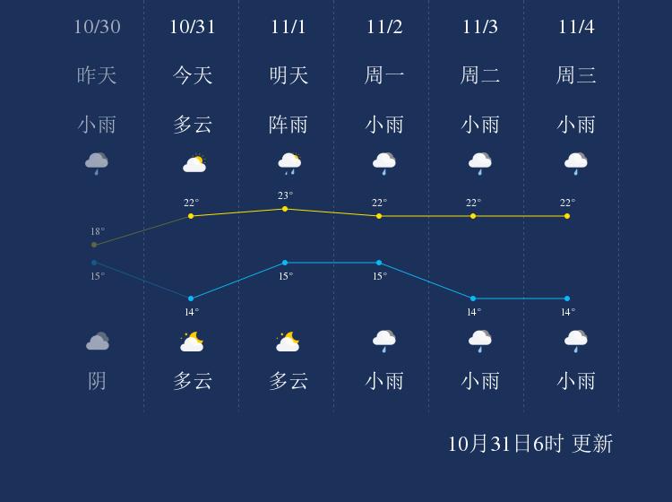 10月31日楚雄天气早知道