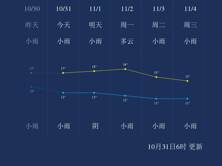 10月31日自贡天气早知道