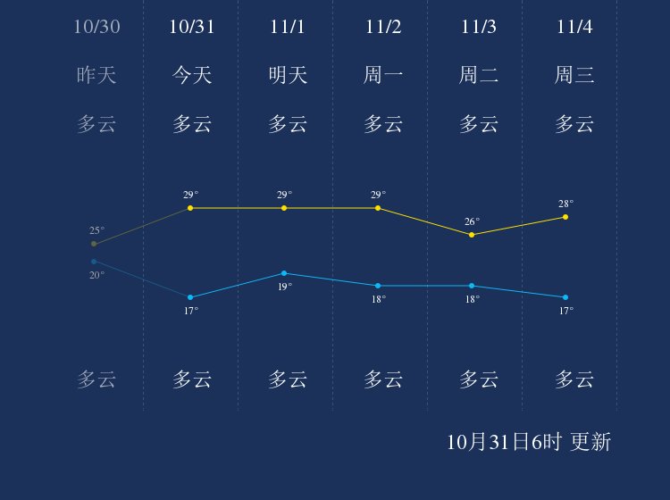 10月31日梅州天气早知道