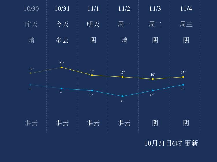 10月31日濮阳天气早知道
