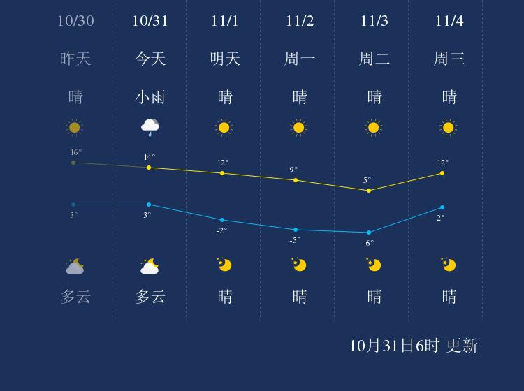 10月31日本溪天气早知道