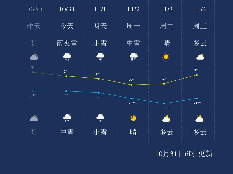 10月31日大兴安岭天气早知道