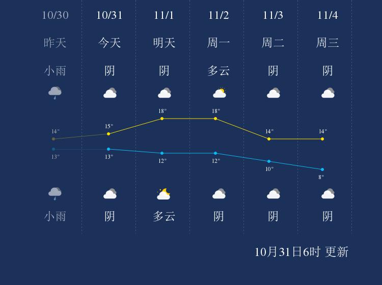10月31日汉中天气早知道